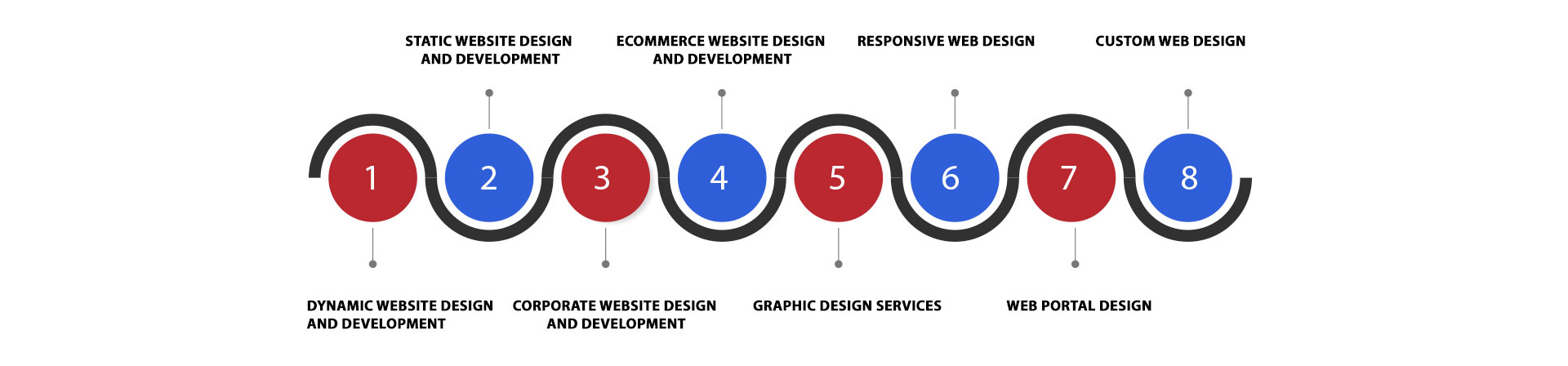 web services in gurgaon